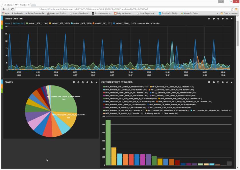 data_transfers_dashboard