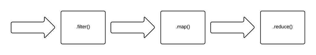 Pipeline Flow For Code Sample